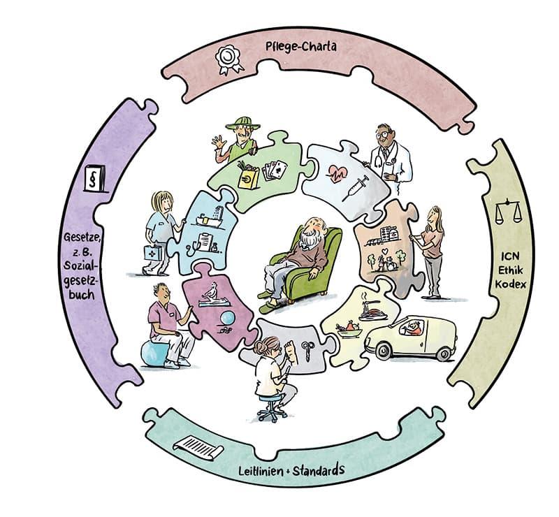 Pflegequalität aus Sicht des ZQP